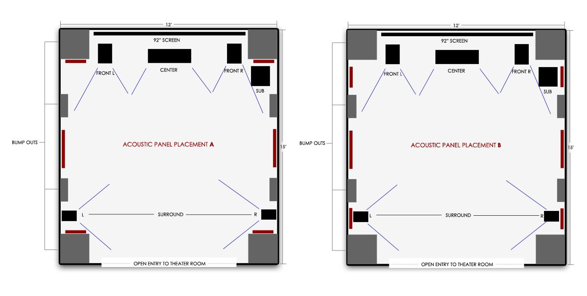 home theater acoustic panels. need help with acoustic panel placement in a finished theater room - avs forum | home discussions and reviews panels